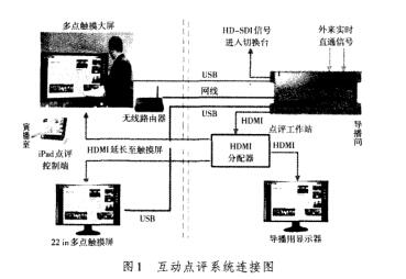 广电网络接线图