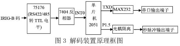 3 硬件电路设计