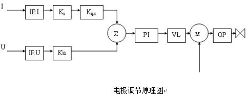 钢包炉(lf炉)电极控制系统研究