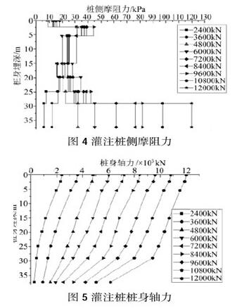 德阳研究phc管桩与冲孔灌注桩竖向承载性能之间的对比